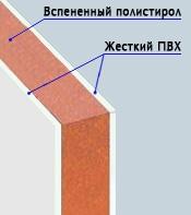 Структура сэндвич-панелей для откосов